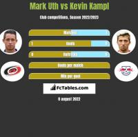 Mark Uth vs Kevin Kampl h2h player stats