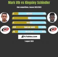 Mark Uth vs Kingsley Schindler h2h player stats