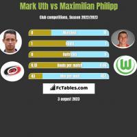 Mark Uth vs Maximilian Philipp h2h player stats