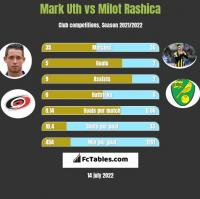 Mark Uth vs Milot Rashica h2h player stats