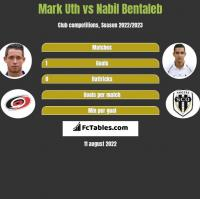 Mark Uth vs Nabil Bentaleb h2h player stats