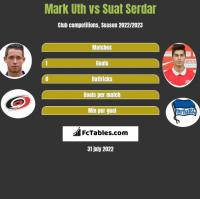 Mark Uth vs Suat Serdar h2h player stats