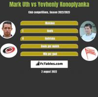 Mark Uth vs Yevheniy Konoplyanka h2h player stats