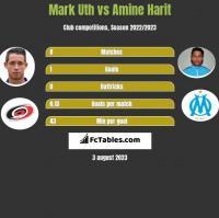 Mark Uth vs Amine Harit h2h player stats