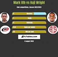 Mark Uth vs Haji Wright h2h player stats