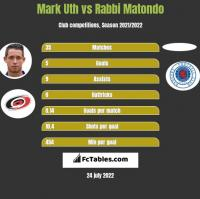 Mark Uth vs Rabbi Matondo h2h player stats