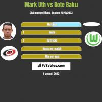 Mark Uth vs Bote Baku h2h player stats