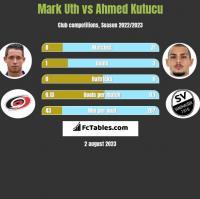 Mark Uth vs Ahmed Kutucu h2h player stats