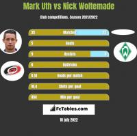 Mark Uth vs Nick Woltemade h2h player stats
