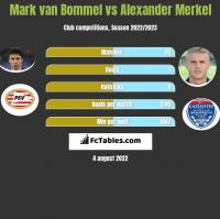 Mark van Bommel vs Alexander Merkel h2h player stats