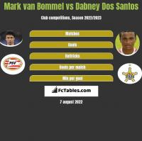 Mark van Bommel vs Dabney Dos Santos h2h player stats