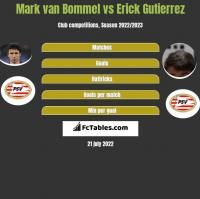 Mark van Bommel vs Erick Gutierrez h2h player stats