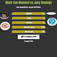 Mark van Bommel vs Joey Konings h2h player stats