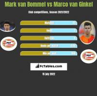 Mark van Bommel vs Marco van Ginkel h2h player stats