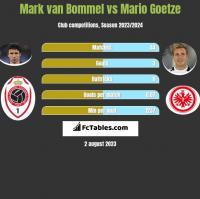 Mark van Bommel vs Mario Goetze h2h player stats