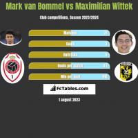 Mark van Bommel vs Maximilian Wittek h2h player stats