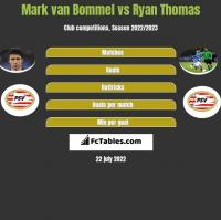 Mark van Bommel vs Ryan Thomas h2h player stats