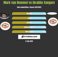 Mark van Bommel vs Ibrahim Sangare h2h player stats