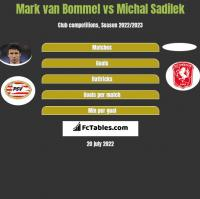 Mark van Bommel vs Michal Sadilek h2h player stats