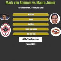 Mark van Bommel vs Mauro Junior h2h player stats