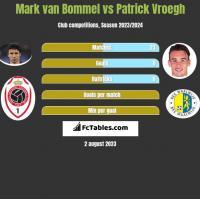Mark van Bommel vs Patrick Vroegh h2h player stats