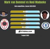 Mark van Bommel vs Noni Madueke h2h player stats