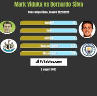 Mark Viduka vs Bernardo Silva h2h player stats