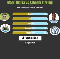 Mark Viduka vs Raheem Sterling h2h player stats