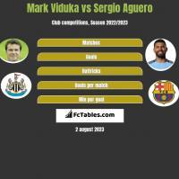 Mark Viduka vs Sergio Aguero h2h player stats