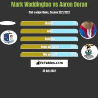 Mark Waddington vs Aaron Doran h2h player stats