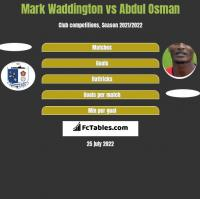 Mark Waddington vs Abdul Osman h2h player stats