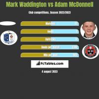 Mark Waddington vs Adam McDonnell h2h player stats