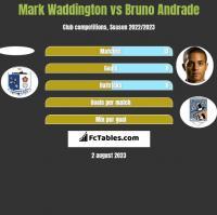 Mark Waddington vs Bruno Andrade h2h player stats