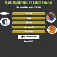Mark Waddington vs Calum Butcher h2h player stats