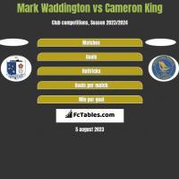 Mark Waddington vs Cameron King h2h player stats