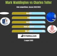 Mark Waddington vs Charles Telfer h2h player stats