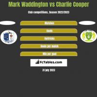 Mark Waddington vs Charlie Cooper h2h player stats