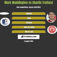 Mark Waddington vs Charlie Trafford h2h player stats