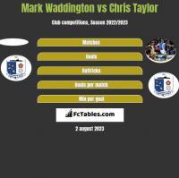 Mark Waddington vs Chris Taylor h2h player stats