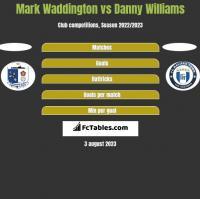 Mark Waddington vs Danny Williams h2h player stats