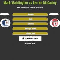 Mark Waddington vs Darren McCauley h2h player stats
