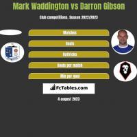 Mark Waddington vs Darron Gibson h2h player stats