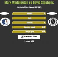 Mark Waddington vs David Stephens h2h player stats
