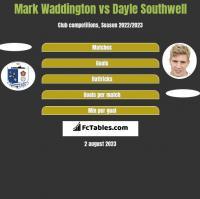 Mark Waddington vs Dayle Southwell h2h player stats