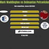 Mark Waddington vs Deimantas Petravicius h2h player stats