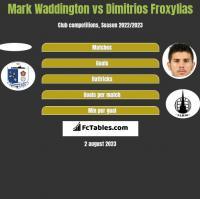 Mark Waddington vs Dimitrios Froxylias h2h player stats