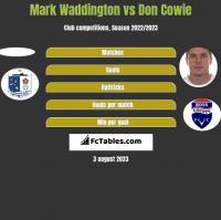Mark Waddington vs Don Cowie h2h player stats