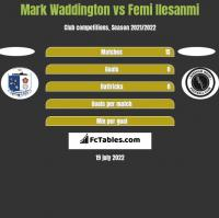 Mark Waddington vs Femi Ilesanmi h2h player stats