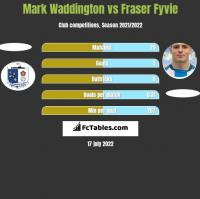 Mark Waddington vs Fraser Fyvie h2h player stats
