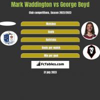 Mark Waddington vs George Boyd h2h player stats